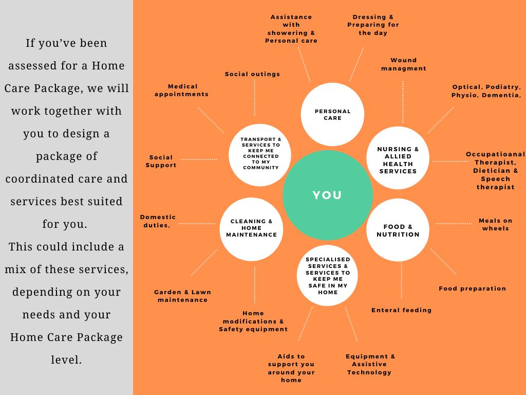 Home care service graph
